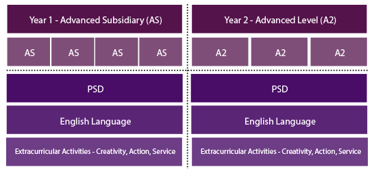 COURSESTRUCTURE1